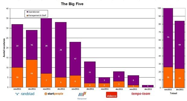 bigfive_december2011