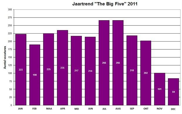 bigfive_jaartrend2011