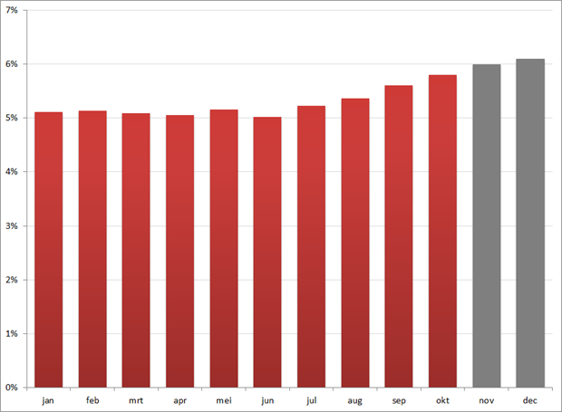 Werkloosheidspercentage per maand gedurende 2011, november en december geschat