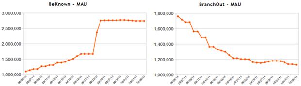 AppData: Monthly average users (MAU) voor BeKnown (links) en BranchOut (rechts), begin oktober