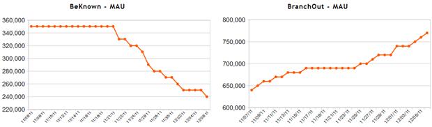 AppData: Monthly average users (MAU) voor BeKnown (links) en BranchOut (rechts), begin december