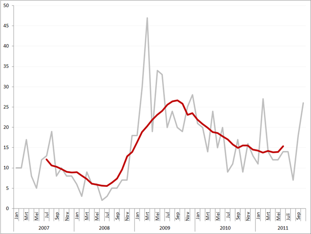 Aantal faillissementen per maand en obv. voortschrijdend jaarvolume, januari 2007 – oktober 2011