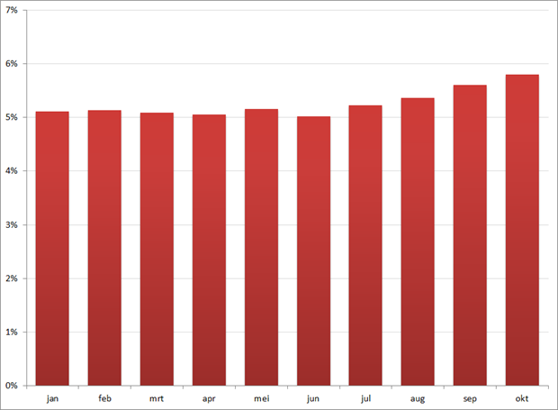 Werkloosheid per maand, 2011. Volgens nationale definitie. Bron: CBS