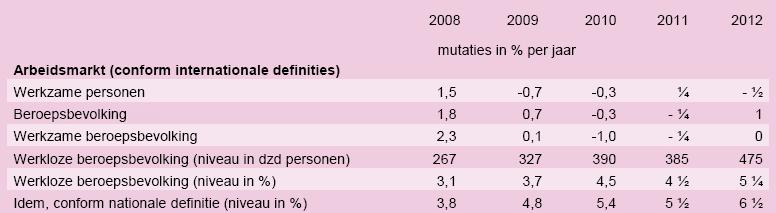 Ramingen van het CPB voor de arbeidsmarkt voor 2011 en 2012. Bron: CPB