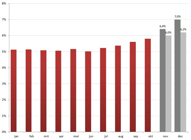 Werkloosheidspercentage per maand, 2011. Grijze kolommen zijn lineaire extrapolaties om tot de voorspellingen van CPB (donkergrijs) en ING (lichtgrijs) te kunnen komen.