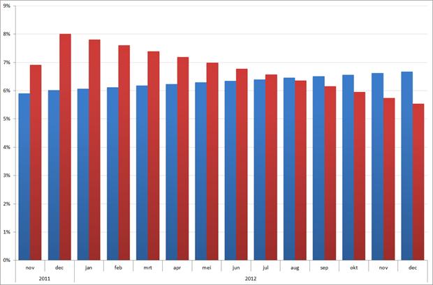 Ontwikkeling werkloosheid  in 2011 – 2012 volgens minimum (blauw) en maximum (rood) scenario op basis van de CPB raming