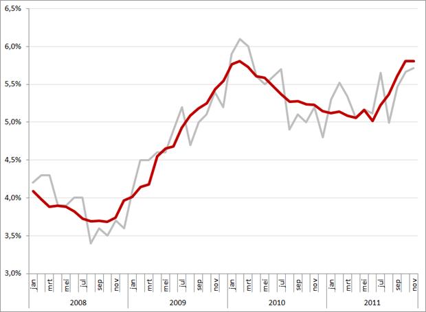 Niet gecorrigeerde (grijs) en gecorrigeerde werkloosheidspercentages, 2008 –  november 2011 (op basis van CBS cijfers)