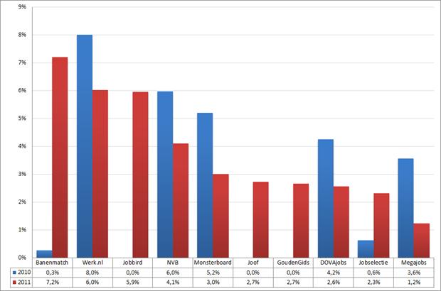 Marktaandeel top 10 vacaturesites; 2010 – 2011 (week 48– 50)