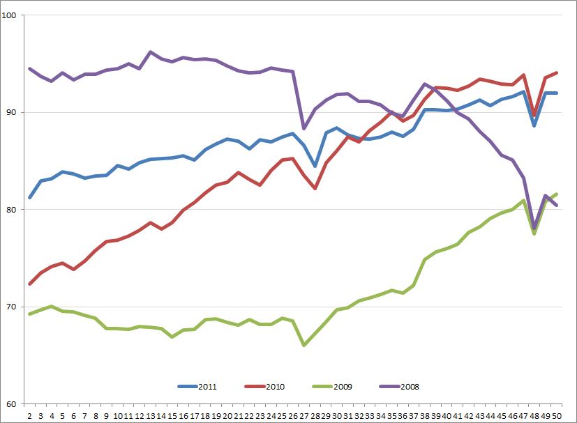 ASA: Uitzendindex week 2 – week 50, 2008 – 2011