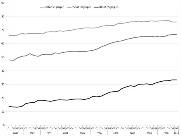 CBS: Netto arbeidsparticipatie per leeftijdsgroep > 50 jaar, Q1 2001 – Q1 2011
