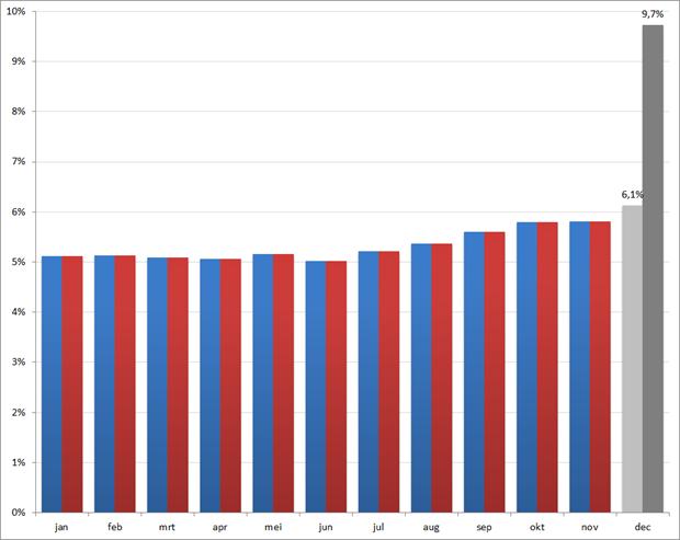 Werkloosheid per maand voor 2011, inclusief prognoses CPB voor de maand december. Bron: CBS, CPB
