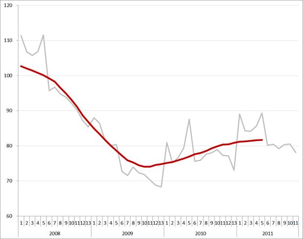 Volume aan uitzenduren (2006 = 100), periode 1, 2008 – periode 11, 2011. Brongegevens: ABU