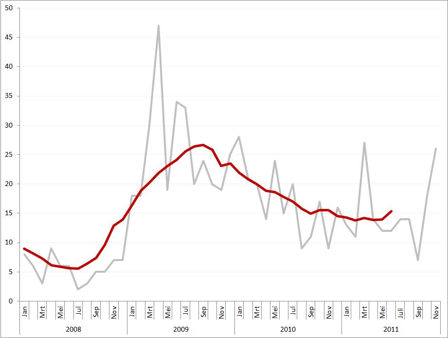 Aantal faillissementen, januari 2008 – november 2011. Bron: Faillissementen.com