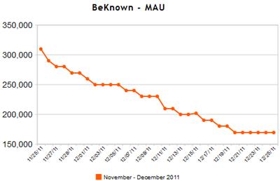 Gemiddeld aantal maandelijkse bezoekers (MAU) BeKnown. Bron: AppData
