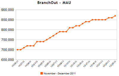 Gemiddeld aantal maandelijkse bezoekers (MAU) BranchOut. Bron: AppData