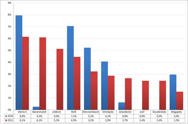 Marktaandeel top 10 vacaturesites; 2010 – 2011 (week 49 – 51)