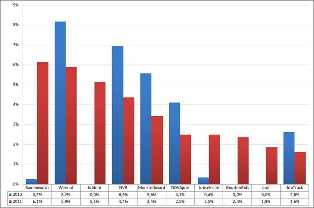 Marktaandeel top 10 vacaturesites; 2010 – 2011 (week 50 – 52)