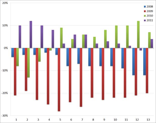 ABU: YoY groei/afname (in %) van het volume aan uitzenduren : 2008 t/m 2011