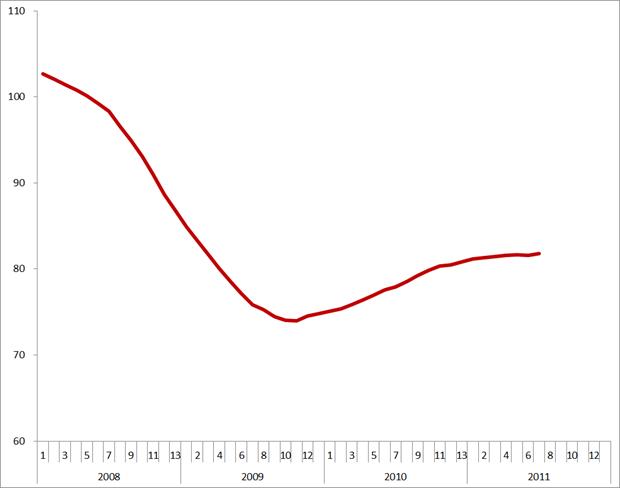 Trendlijn index uitzenduren op basis van ABU, periode 2008 – 2011 (2006 = 100)