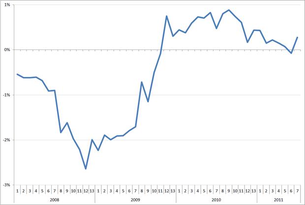 MoM verandering van de trendlijn van de index uitzenduren op basis van ABU, periode 2008 – 2011