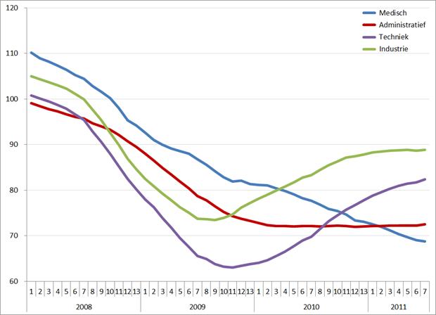 Index uitzenduren op basis van ABU, periode 2008 – 2011 (2006 = 100), per sector