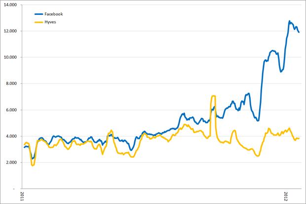 Aantal berichten in (social) media, voortschrijdend weekgemiddeld, 1/1/2011 – 22/01/2012. Bron: Coosto
