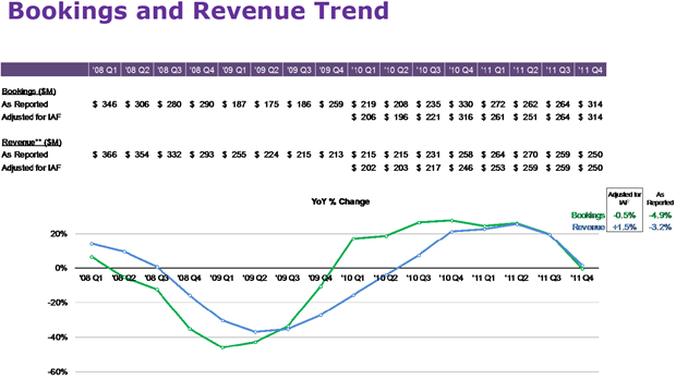 Monster | Bookings and Revenue Trend