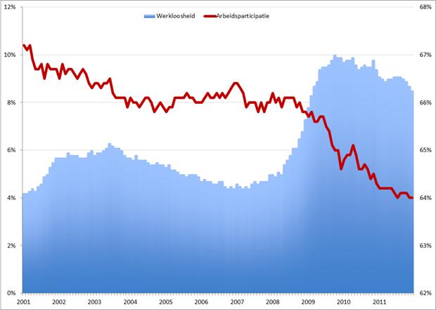 VS: Werkloosheid en arbeidsparticipatie; 2001 – 2011. Bronnen: BLS, St. Louis Fed