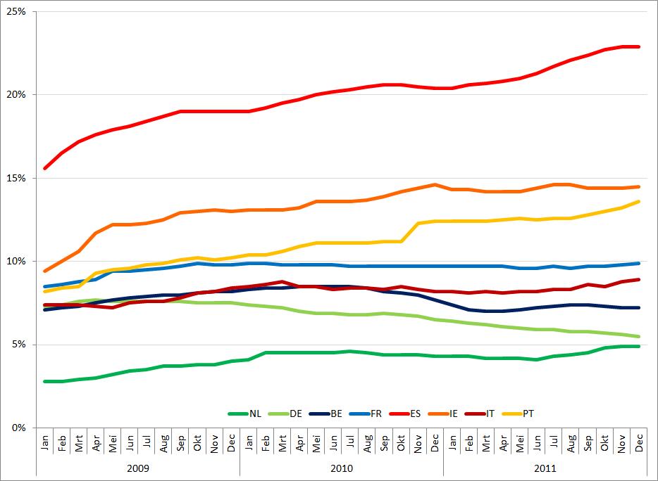 Werkloosheid geselecteerde Eurolanden (januari 2009 – december 2011). Bron: Eurostat.