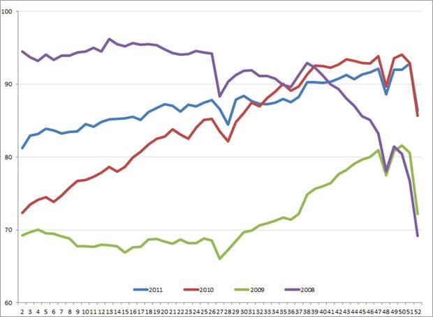 Amerikaanse uitzendindex voor de weken 2 – 51, 2008 – 2011. Bron: ASA