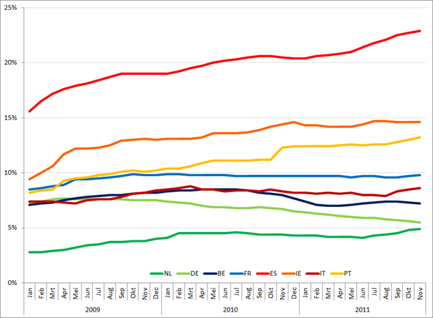 Werkloosheid geselecteerde Eurolanden (januari 2009 – november 2011). Bron: Eurostat