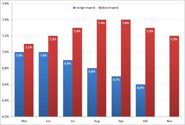 Werkloosheidspercentage per maand in Belgie. Bron: Eurostat