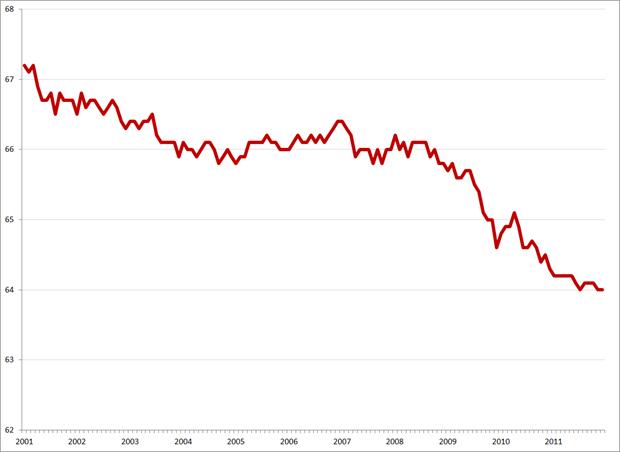 Participatiegraad Amerikaanse beroepsbevolking, 2001 – 2011. Bron: Bureau of Labor Statistics