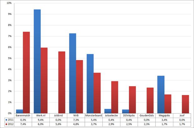 Marktaandeel top 10 vacaturesites; 2011 – 2012 (week 51 – 1)