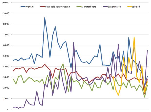 Nieuwe vacatures per week, laatste 52 weken. Bron: Jobfeed