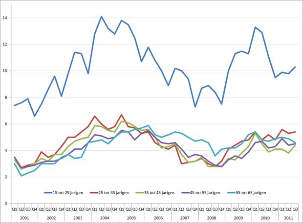 Werkloosheid per leeftijdsgroep, Q1 2001 – Q3 2011