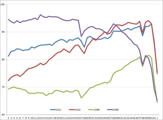 Uitzendindex VS, week 2, 2011 – week 1, 2012. Bron: ASA
