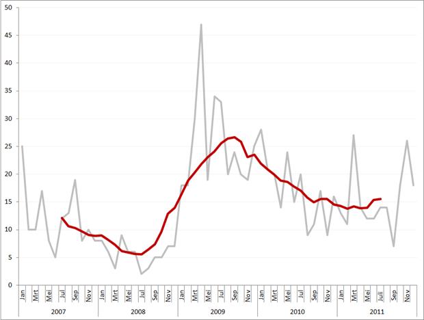 Aantal faillissementen per maand en obv. voortschrijdend jaarvolume, januari 2007 – december 2011