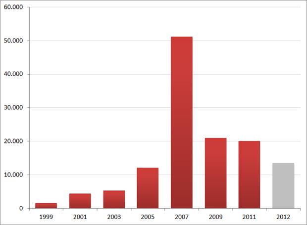 Vacature-aantallen Monsterboard, 1999 – 2012. Bronnen: Archive.org, Jobfeed.