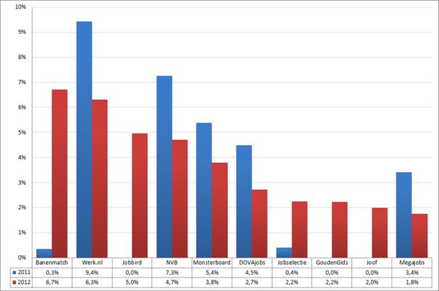 Marktaandeel top 10 vacaturesites; 2011 – 2012 (week 52 – 2)