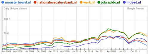 Google Trends | de grote sites
