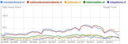 Google Trends | kleine(re) vacaturesites