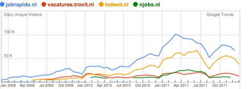 Google Trends   vertical search engines