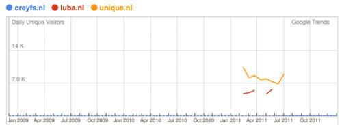 Google Trends   uitzenders, 2
