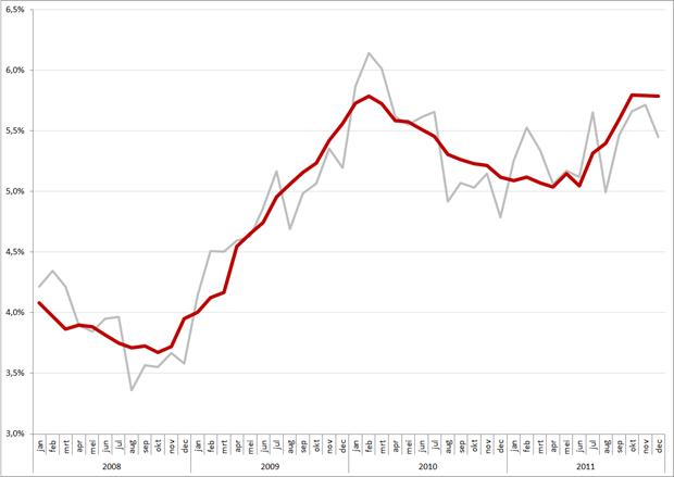 Niet gecorrigeerde (grijs) en gecorrigeerde werkloosheidspercentages, 2008 –  december 2011 (op basis van CBS cijfers)