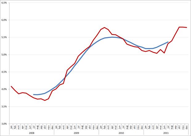 Gecorrigeerde (rood) en het voortschrijdend 12-maands gemiddelde werkloosheidspercentage, 2008 – december 2011 (op basis van CBS cijfers)