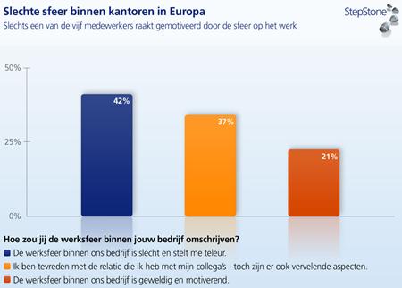 Slechte sfeer binnen kantoren in Europa