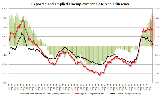 Reported and Implied Unemployment Rate and Difference, 1980 – heden. Bron: ZeroHedge