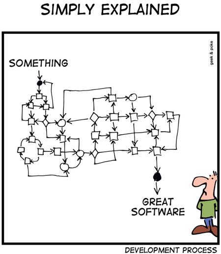 Geek & Poke: Development process