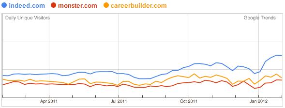 Volume daily unique visitors, laatste 12 maanden. Bron: Google trends